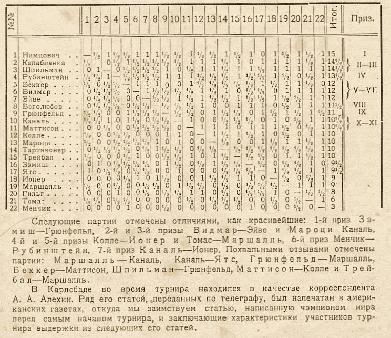 Карсбад 1929
